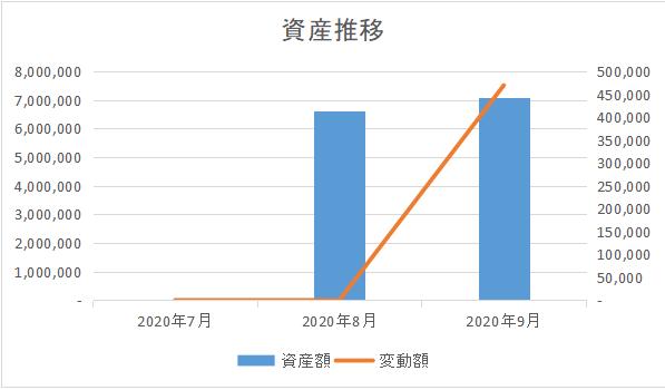 資産推移_202009