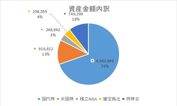 資産グラフ_202009