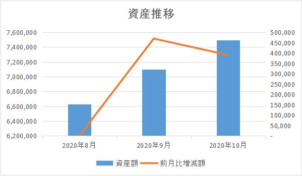 202010_資産推移