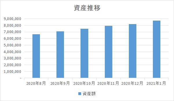 202101_資産推移