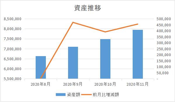 202011_資産推移