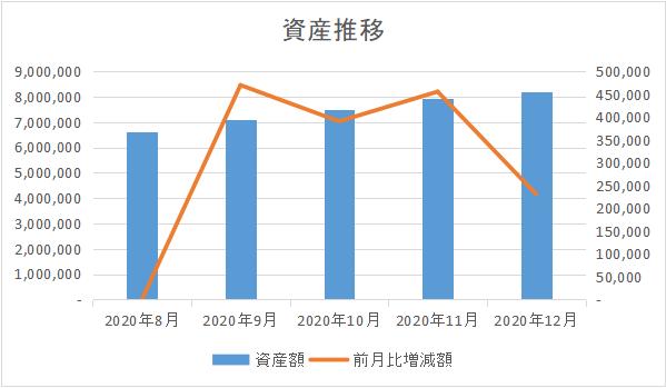 202012_資産推移