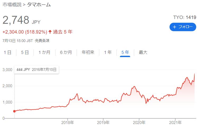タマホーム長期株価