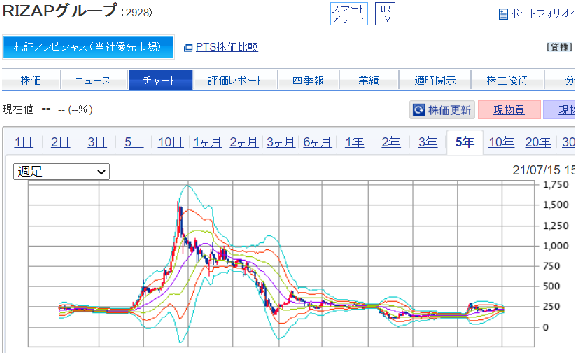 ライザップ株価